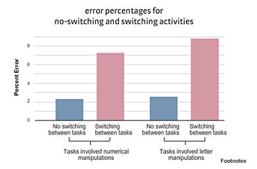 Bar graph showing error made during multitasking activities