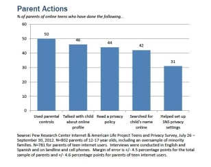 pew parents teen social media responses