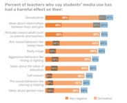 Image from Children, Teans, and Entertainment Media: The View from the Classroom