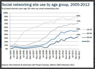 pew-internet-aging-social-networking