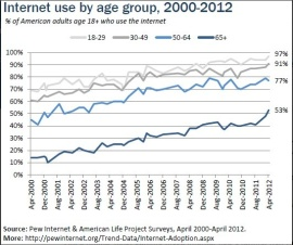From Older Adults and Internet Use, Pew Internet, 2012