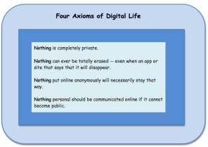 four axioms