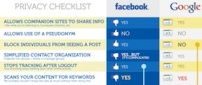 Google Facebook privacy