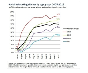 Who uses social networking sites?