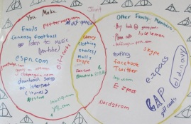 Digital Footprint Venn Diagram Project