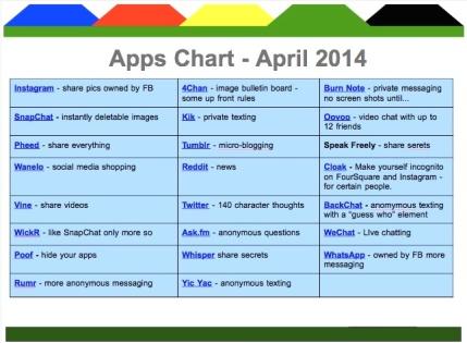 Apps Chart #3 April 2014