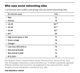 Who uses social networking?