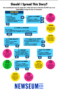 News sharing flow chart