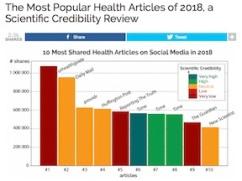inaccurate health info